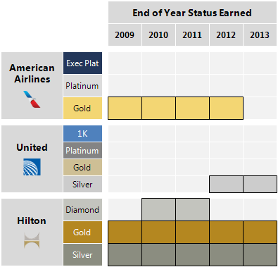 Chart of loyalty programs and earned elite status by year