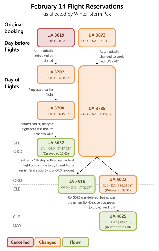Diagram of flights reserved over time