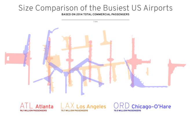 Size Comparison ATL LAX ORD