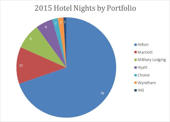 2015-portfolio