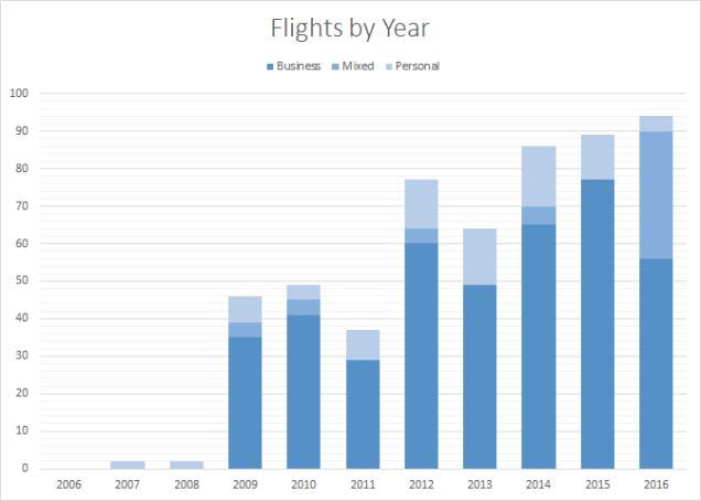 2016-flights