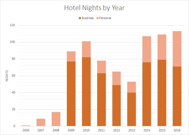2016-hotels