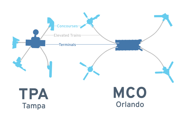 A comparison of the TPA and MCO terminal maps, highlighting concourses, elevated trains, and terminals.