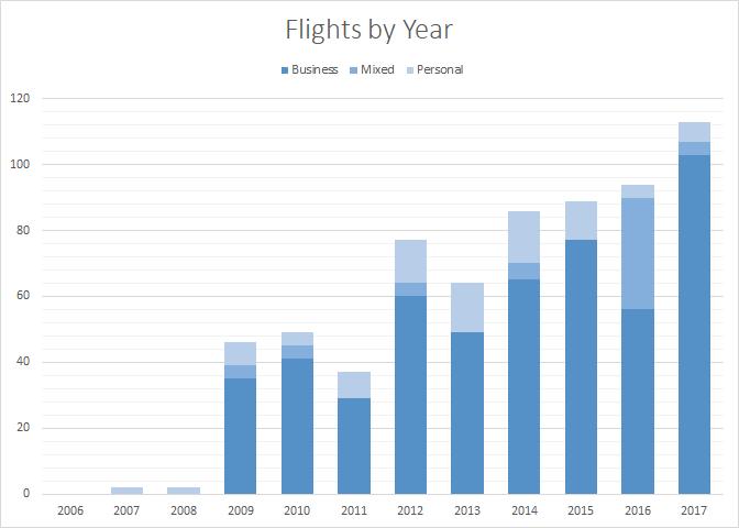 2017-flights