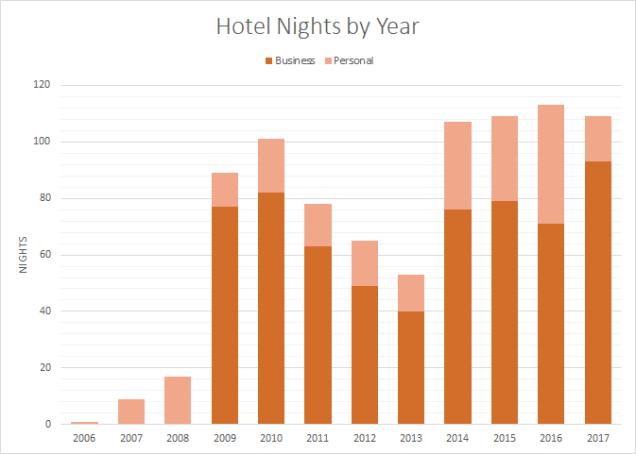 2017-hotels