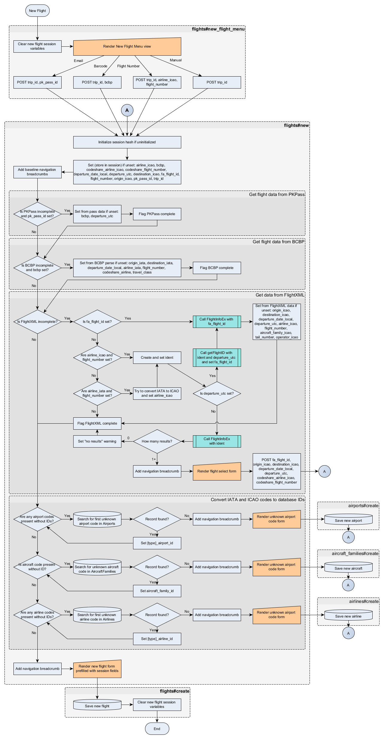 Flowchart showing the process for looking up a new flight. Flight Historian takes as much data as is provided from a PKPass, BCBP data, or a flight number, and then looks up the remainder using FlightAware's FlightXML API. If unknown airports, aircraft, or airlines are encountered, a form is displayed allowing it to be created. Once all that is accomplished, a new flight form is displayed, with fields prefilled with data from the previous steps.
