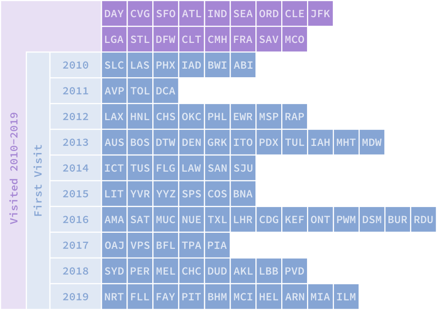 Grid showing all new airports visited between 2010-2019, and highlighting the airports first visited each year. Visited 2010-2019: DAY CVG SFO ATL IND SEA ORD CLE JFK LGA STL DFW CLT CHM FRA SAV MCO. First visit 2010: SLC LAS PHX IAD BWI ABI. First visit 2011: AVP TOL DCA. First visit 2012: LAX HNL CHS OKC PHL EWR MSP RAP. First visit 2013: AUS BOS DTW DEN GRK ITO PDX TUL IAH MHT MDW. First visit 2014: ICT TUS FLG LAW SAN SJU. First visit 2015: LIT YVR YYZ SPS COS BNA. First visit 2016: AMA SAT MUC NUE TXL LHR CDG KEF ONT PWM DSM BUR RDU. First visit 2017: OAJ VPS BFL TPA PIA. First visit 2018: SYD PER MEL CHC DUD AKL LBB PVD. First visit 2019: NRT FLL FAY PIT BHM MCI HEL ARN MIA ILM.