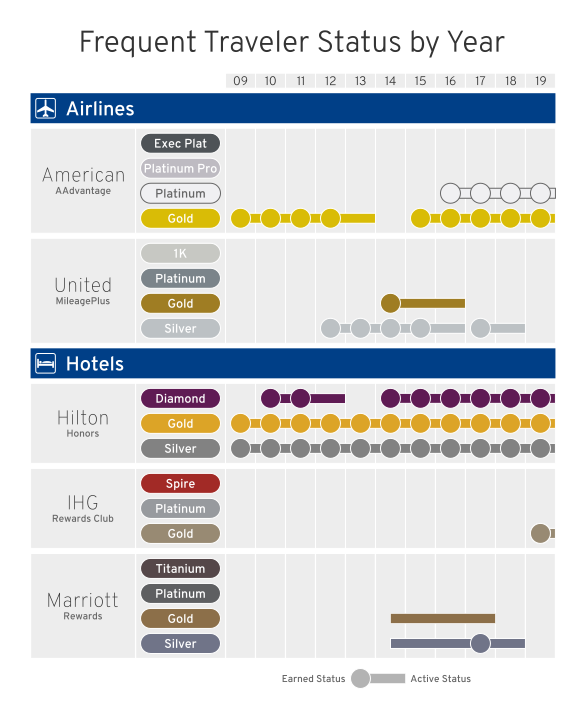 Chart of frequent traveler status in various programs by year. For 2019, American AAdvantage Platinum, Hilton Honors Diamond, and IHG Rewards Club Gold were earned.