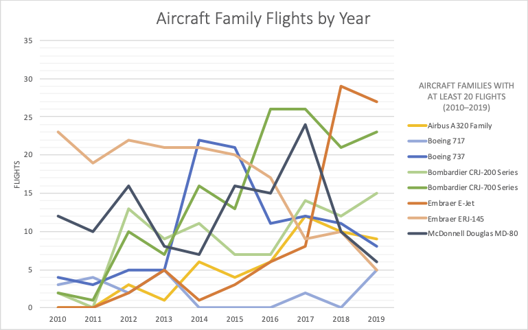 Chart with years 2010–2019 on the x-axis and Flights on the y-axis, showing number of flights each year for aircraft families with at least 20 flights.
