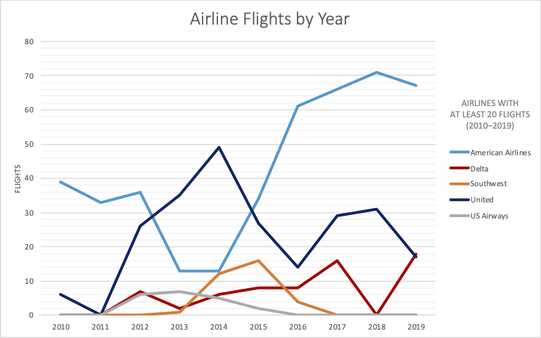 Chart with years 2010–2019 on the x-axis and Flights on the y-axis, showing number of flights each year for airlines with at least 20 flights.