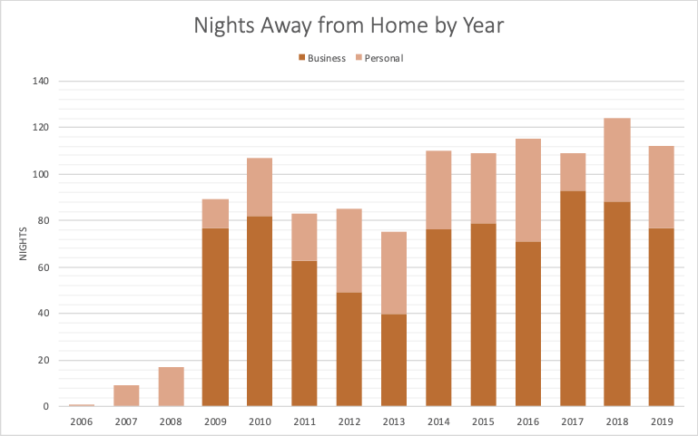 Chart of hotel nights by year. 2019 shows 112 total nights (77 business, 35 personal)