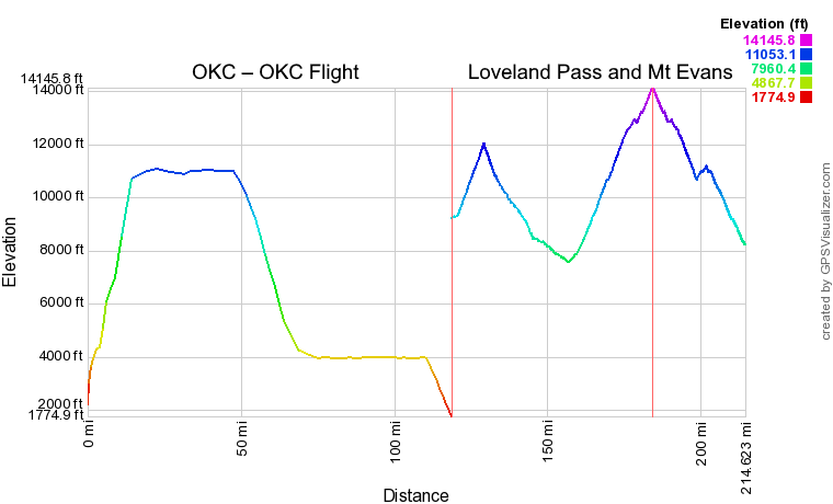 Elevation vs Distance chart for the OKC-OKC flight, and a drive through Loveland Pass and up Mt. Evans.