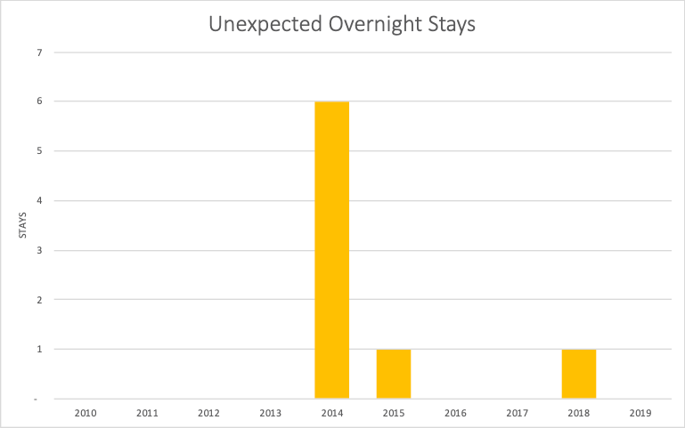 Chart of unexpected overnight stays, with six in 2014, one in 2015, and one in 2018